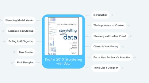 Mind Map: Knaflic (2015) Storytelling with Data