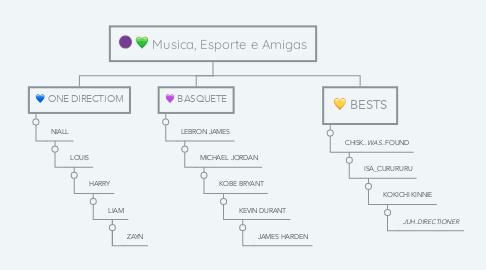Mind Map: Musica, Esporte e Amigas