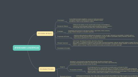 Mind Map: ATIVIDADES LOGÍSTICAS