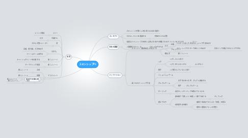 Mind Map: スキンシップPJ