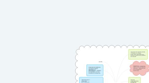 Mind Map: CONSTITUCUION Y FORMALIZACION DE CLUBES