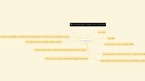 Mind Map: Lev Vygotsky