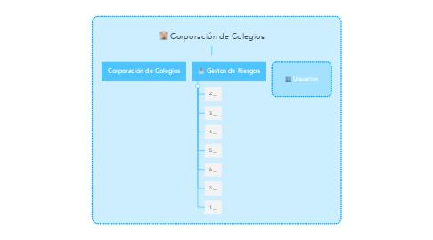 Mind Map: Corporación de Colegios