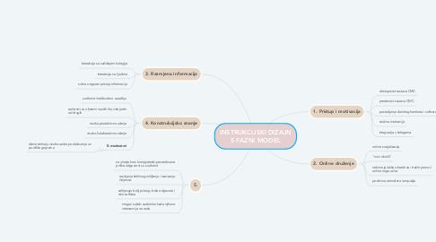 Mind Map: INSTRUKCIJSKI DIZAJN 5 FAZNI MODEL