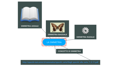 Mind Map: LA SIMMETRIA