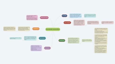 Mind Map: Sociedades mercantiles
