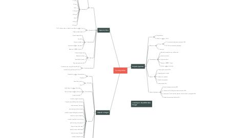 Mind Map: Lo imperios