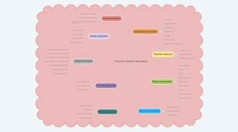 Mind Map: Основні напрями виховання