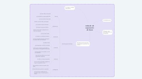Mind Map: método de separación de fases