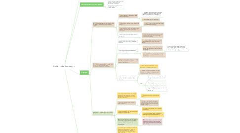 Mind Map: Bullshit Jobs Summary