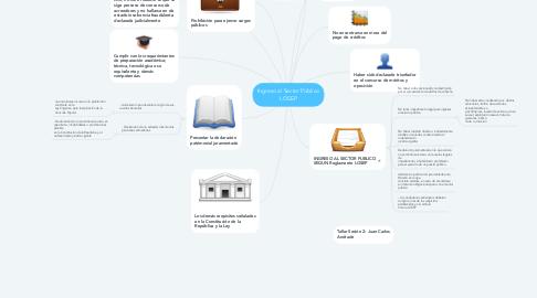 Mind Map: Ingreso al Sector Público LOSEP