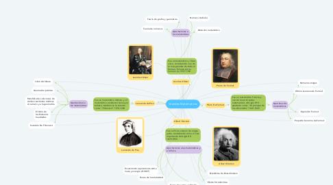 Mind Map: Grandes Matemáticos