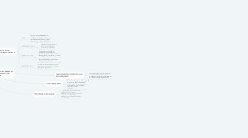 Mind Map: OCIO Y DISCAPACIDAD EN LA NORMATIVA ESPAÑOLA