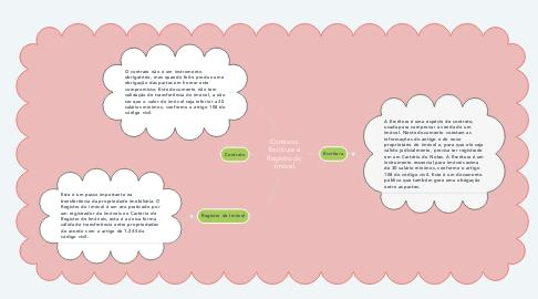 Mind Map: Contrato, Escritura e Registro do Imóvel