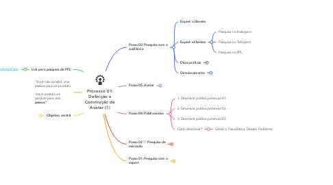 Mind Map: Processo 01: Definição e Construção de Avatar (1)