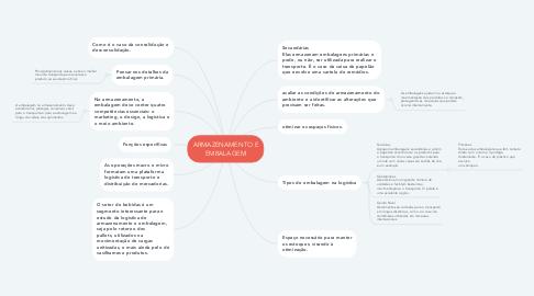 Mind Map: ARMAZENAMENTO E EMBALAGEM