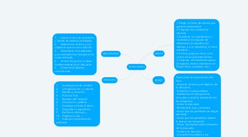 Mind Map: TEXTOS ORALES