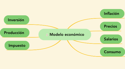 Mind Map: Modelo económico