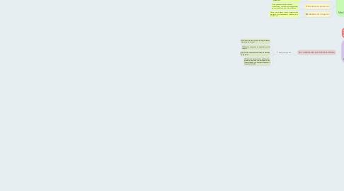 Mind Map: Planes y acciones establecidos en medio ambiente y SST Por Yerly Vanesa Almeida Tovar  Ficha 2281861  Apoyo Administrativo en salud Sena 2021