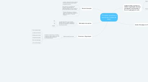 Mind Map: Principais conceitos e teorias da Cadeia de Valor