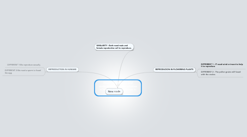 Mind Map: What's the different and similarity between reproduction in humans and reproduction in plants?