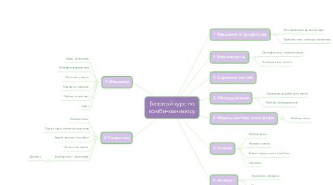 Mind Map: Базовый курс по комби-маникюру