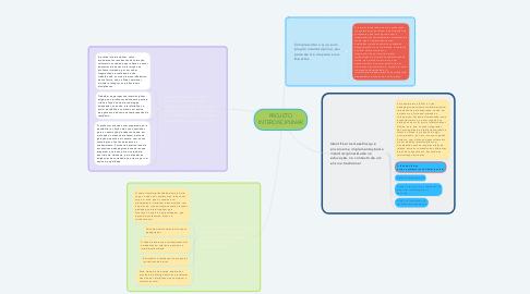 Mind Map: PROJETO INTERDISCIPLINAR
