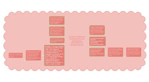 Mind Map: (SI-PIN) SISTEMA DE INFORMAÇÃO DO PROGRAMA NACIONAL DE IMUNIZAÇÃO.💉