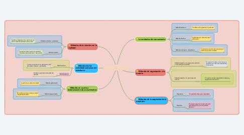 Mind Map: Métodos didácticos
