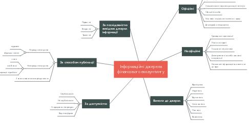 Mind Map: Інформаційні джерела фінансового еккаунтингу