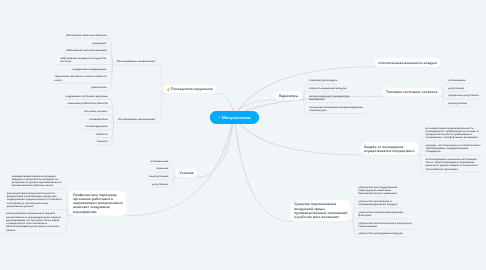 Mind Map: Микроклимат