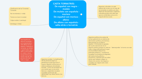Mind Map: CASTA TORNATRÁS:         De español con negra - mulato  De mulato con española - morisco  De español con morisca - albino   De albino con española - salta atrás o tornatrás