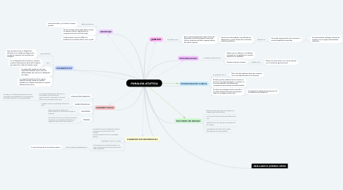 Mind Map: PUBALGIA ATLÉTICA