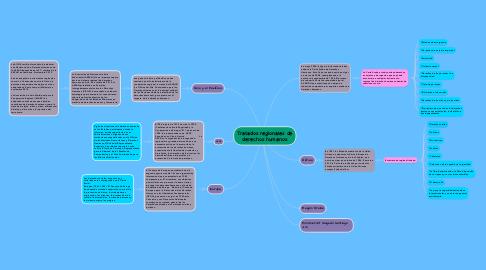 Mind Map: Tratados regionales de derechos humanos