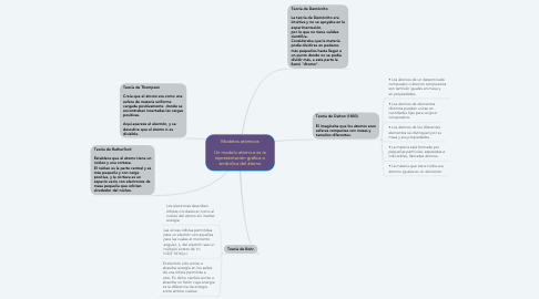Mind Map: Modelos atómicos  Un modelo atómico es la representación gráfica o simbólica del átomo