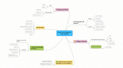 Mind Map: Atención de Kaspercky: cirbersegurida