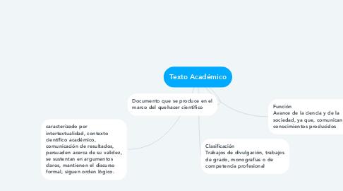 Mind Map: Texto Académico