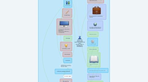 Mind Map: MODELO DE INTEGRACIÓN EDUCOMUNICATIVA DE 'APPS'  MÓVILES PARA LA ENSEÑANZA Y APRENDIZAJE