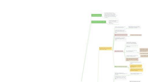 Mind Map: Capitalism And Freedom Summary