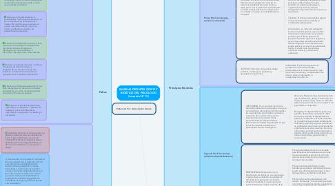 Mind Map: MANUAL DEONTOLÓGICO Y BIOÉTICO DEL PSICÓLOGO (Acuerdo N° 15)