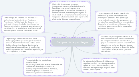 Mind Map: Campos de la psicología.