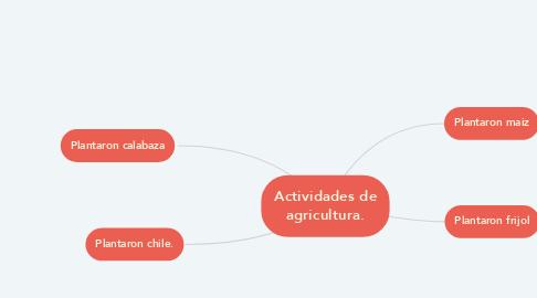 Mind Map: Actividades de agricultura.