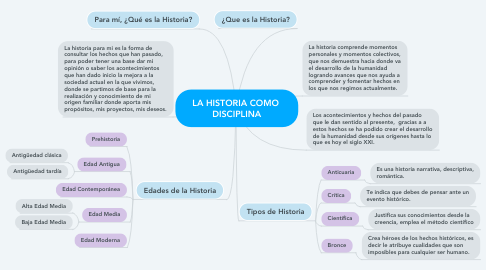 Mind Map: LA HISTORIA COMO  DISCIPLINA