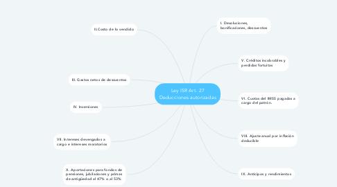 Mind Map: Ley ISR Art. 27 Deducciones autorizadas
