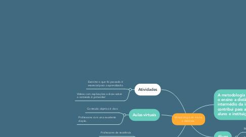 Mind Map: Metodologia de ensino a distância.