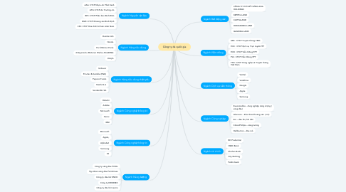 Mind Map: Công ty đa quốc gia