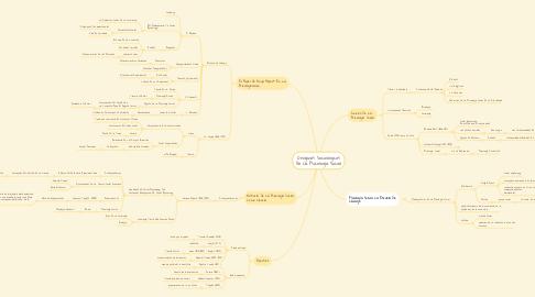 Mind Map: Orígenes Sociológicos De La Psicología Social