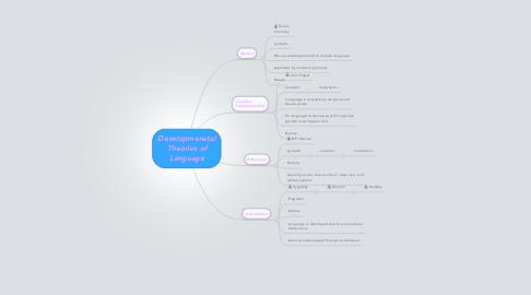 Mind Map: Developmenatal Theories of Language