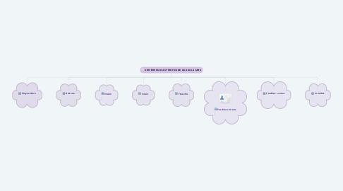 Mind Map: UNIVERSIDAD AUTÓNOMA DE GUADALAJARA
