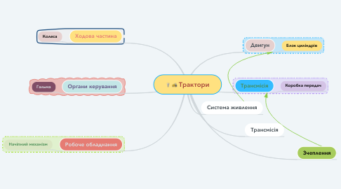 Mind Map: Трактори